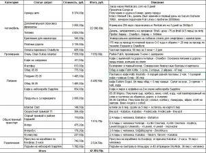 Бюджет поездки Анталия - Стамбул - Анталия на автомобиле